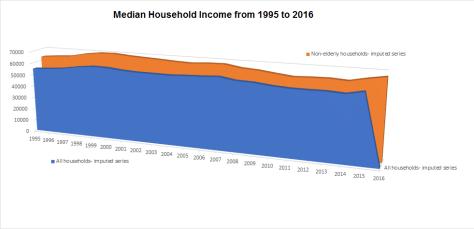 Median Income 1997-2016