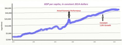 GDP Per Capita and Taxes