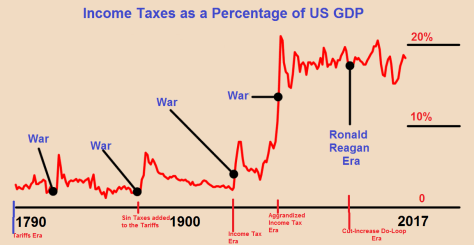 Income Taxes as % of GDP