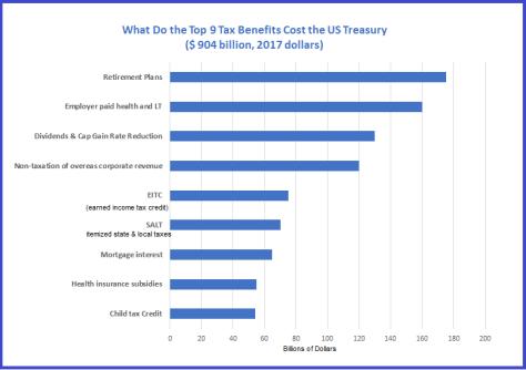 Top 9 Tax Breaks