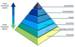 the-waste-hierarchy