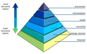 the-waste-hierarchy
