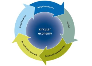 Scheme of circular economy according to WRAP
