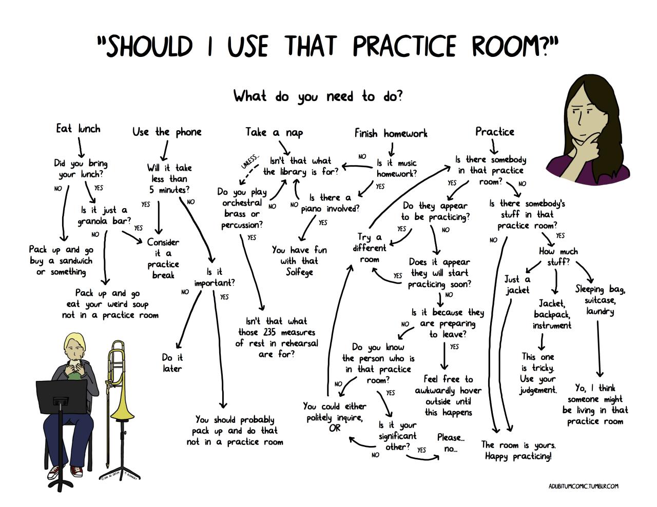 The Definitive Practice Room Flowchart