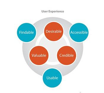 User Research and Usability