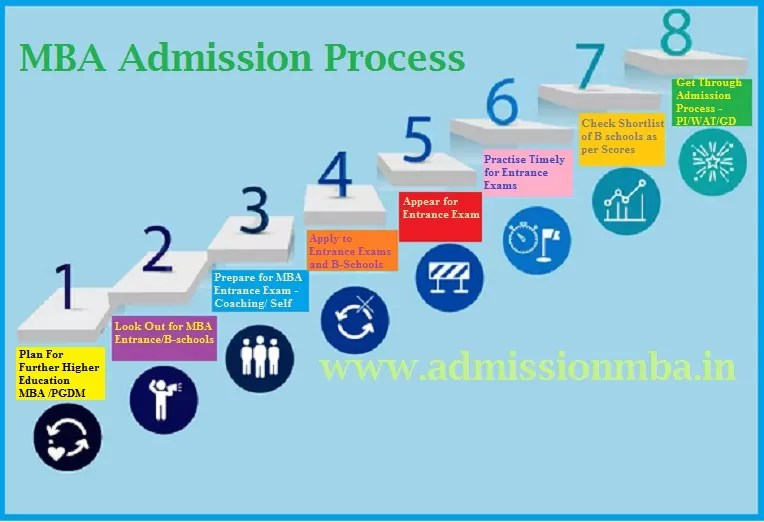 MBA Admissions