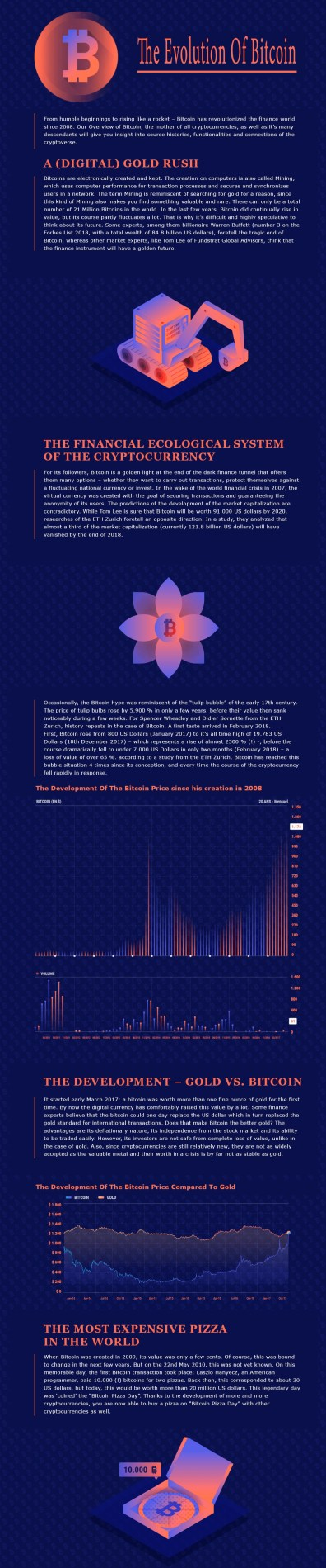 Infogrqphic evolution of #Bitcoin