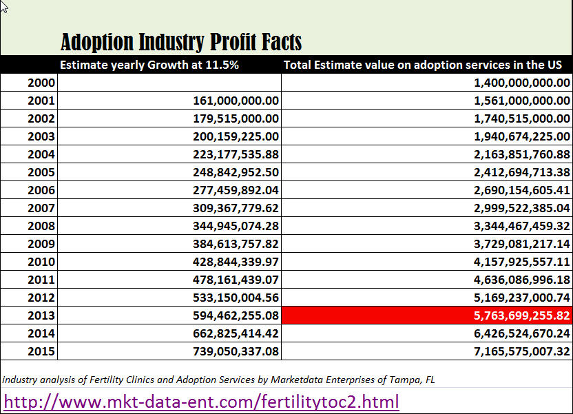 Projected profits of Adoption Industry to 2015