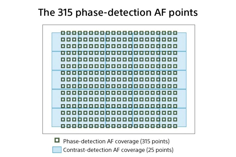 Wide coverage 315 phase detection AF points