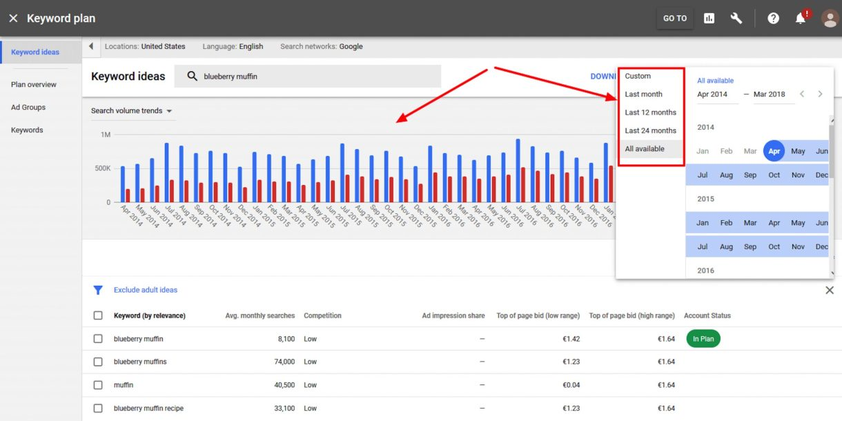 Google Keyword Planner By Keyword Volume And Competition