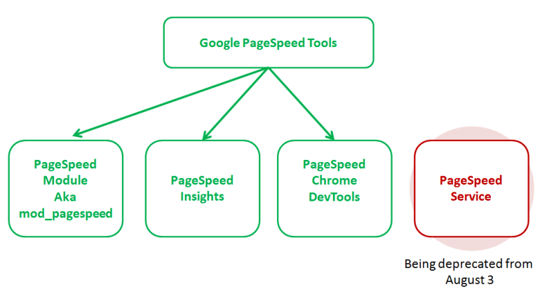 google-pagespeed-family
