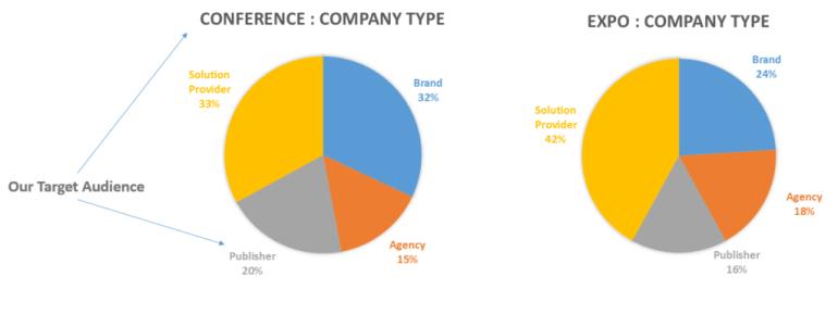 adtech-company-exhibitors-type