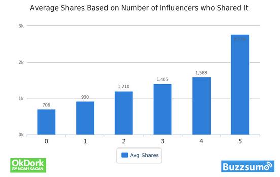 influencer-share-make-content-go-viral