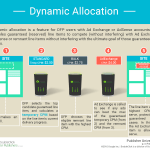 Everything You Need to Know About DFP Dynamic Allocation