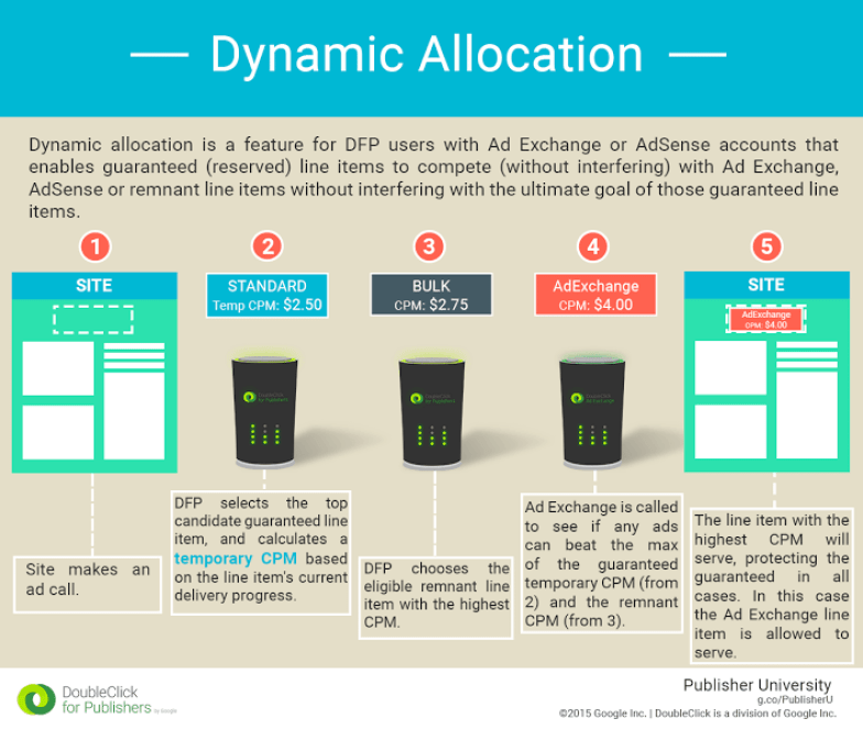 Why The Industry Cried Foul At Dynamic Allocation