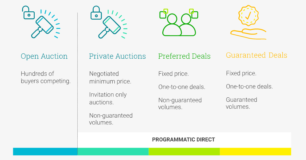 Explainer: The Four Types of Programmatic Deals