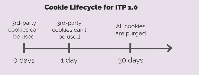 Apple ITP 1.0 cookie lifecylce