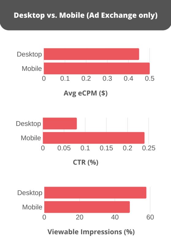 Mobile v desktop - ad exchange