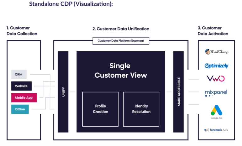 How a customer data platform collects data