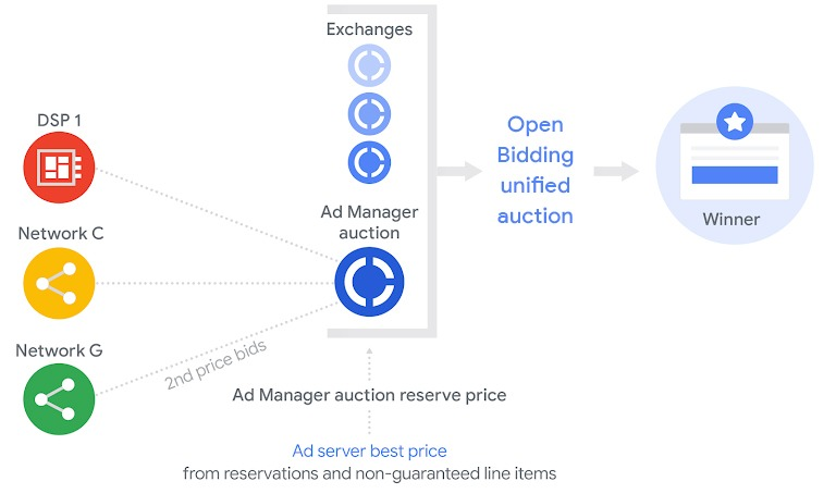 open bidding unified auction