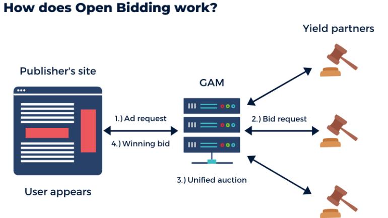 working of open bidding