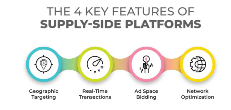 What is a supply side platform?