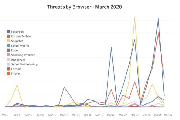 Clean.io chart on malvertising threats by browsers