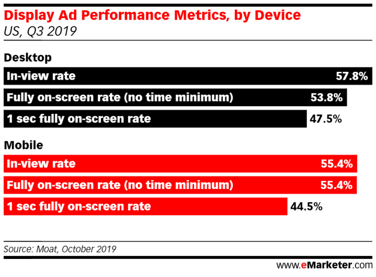Overall Performance Metrics, by Device