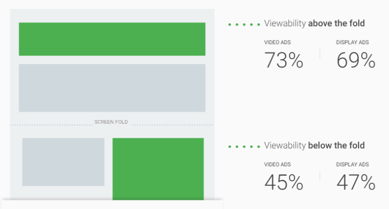 ad position and viewability