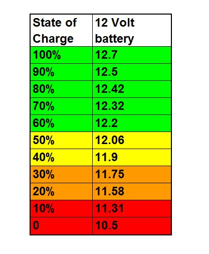 battery-state-of-charge