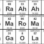 MaddChemistry Periodic Table