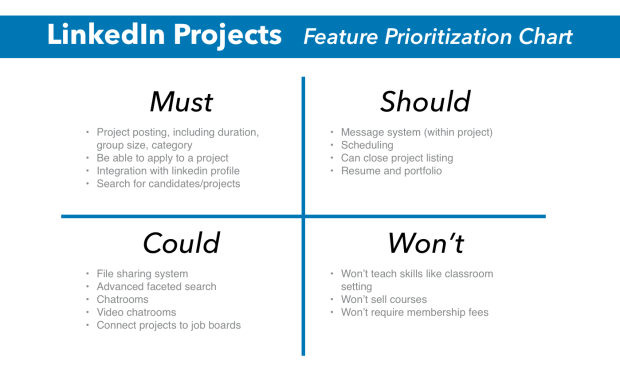 LinkedIn Projects - Feature Prioritization Chart