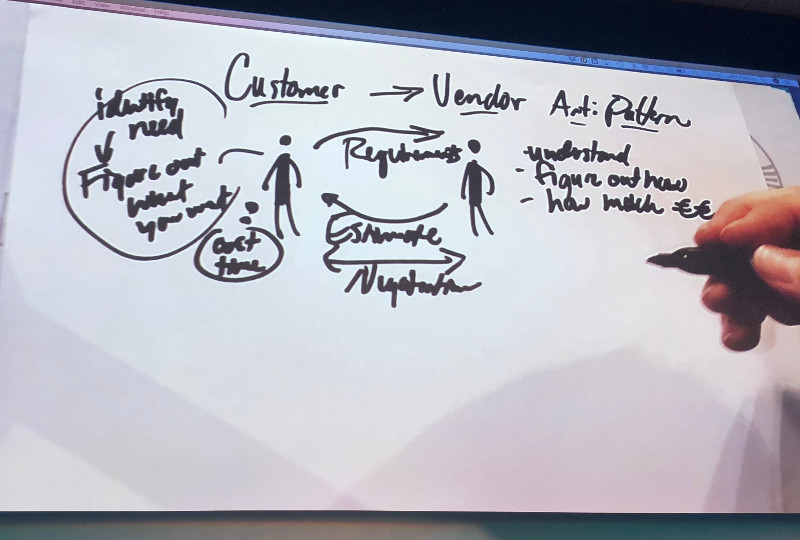 Jeff Patton's Agile Vendor-Client Anti-Pattern