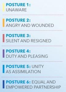 PostureList