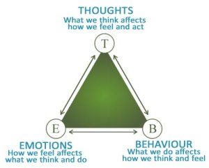 Thoughts, Feelings, Behaviors
