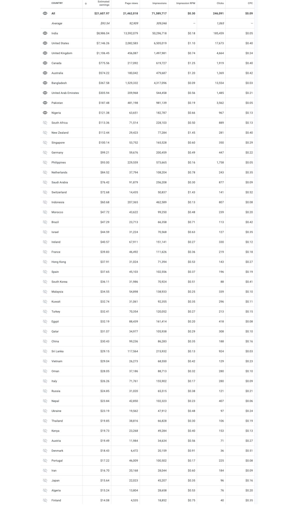 cpc rates by country