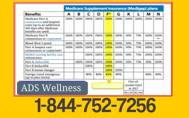 Medicare Supplement Plan Comparison Chart