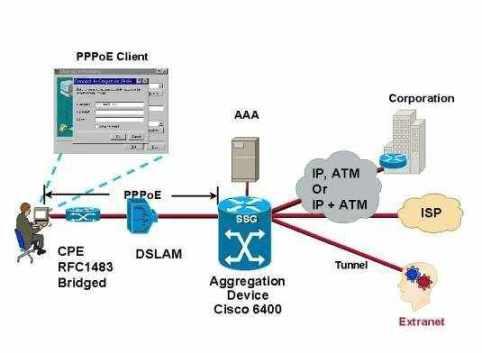 ¿Qué es PPPoE y PPPoA? Diferentes modos de conexion ADSL