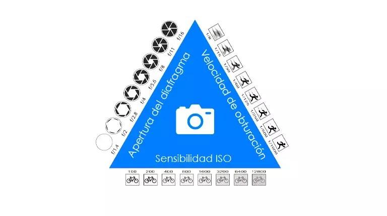 Así es el triángulo de exposición