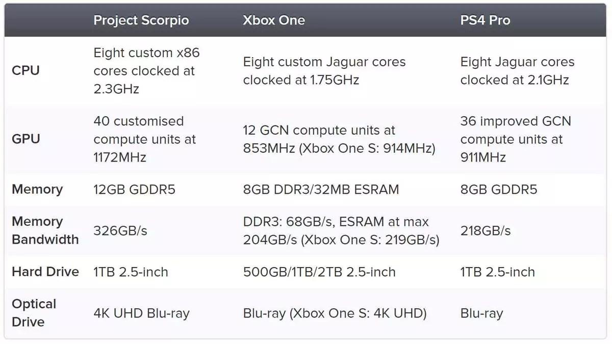 Project Scorpio Vs Xbox One Vs PlayStation 4 Pro Qu