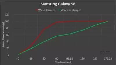 samsung galaxy s8 carga inalámbrica
