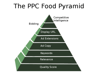 graphic of a pyramid with differently labelled levels