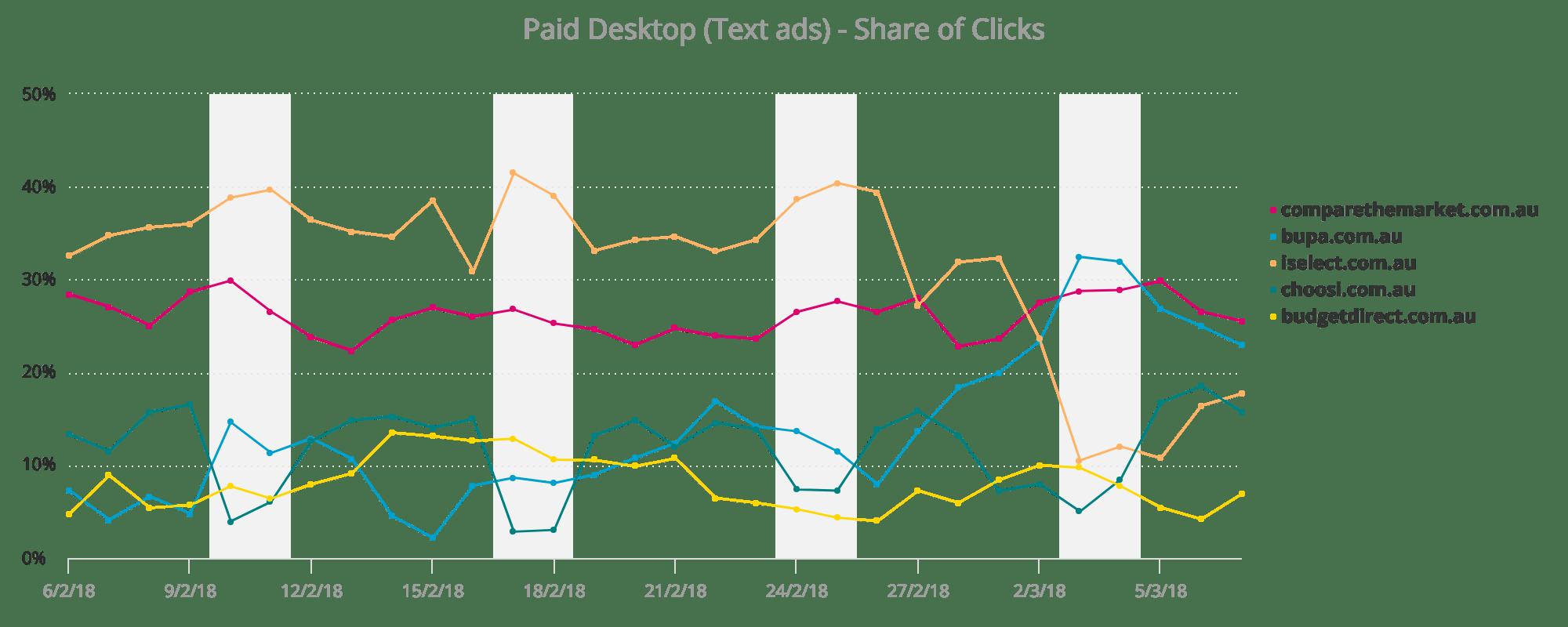 Health Insurance Share of Clicks Desktop