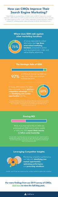 CMO-Infographic-SEM