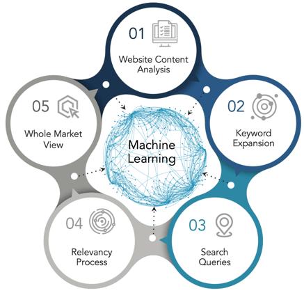 Adthena machine learning process