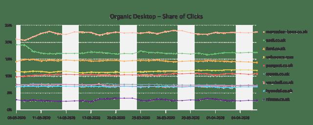 car manufacturers organic clickshare during coronavirus