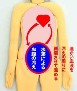 水滞(すいたい)でお腹が冷えると温かい血液を冷えの周りに循環させて温める