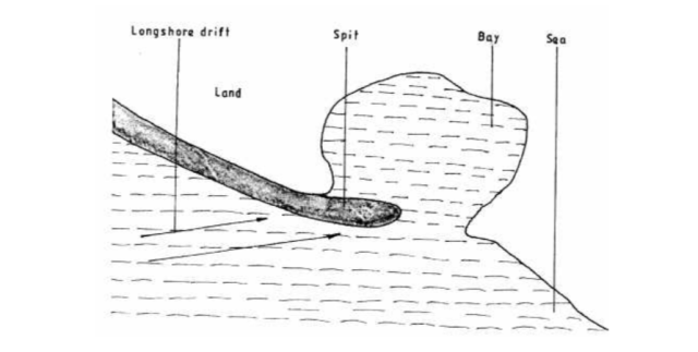 elongated low lying ridge