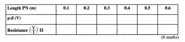 KCSE Physics Past Papers 2015 - Marking Scheme 15