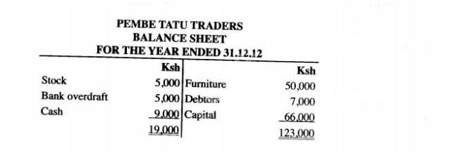 Incorrectly prepared balance sheet